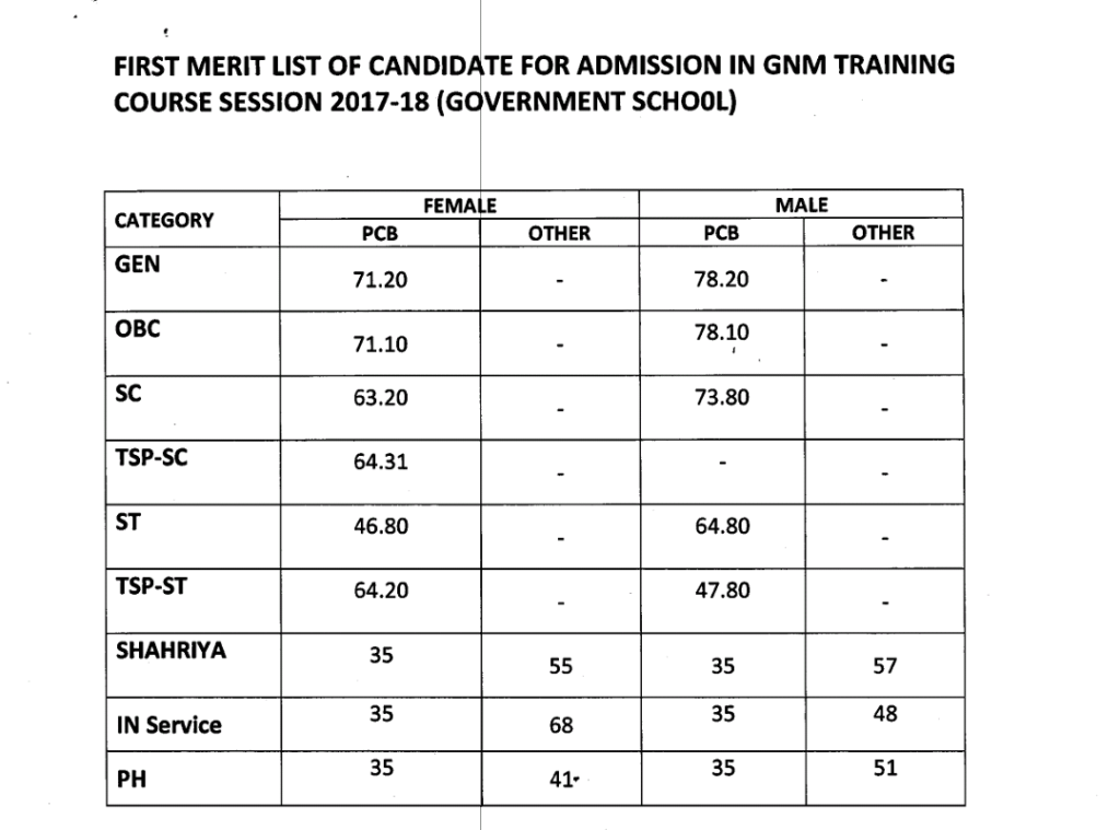 Rajasthan GNM Nursing Application Form 2017-18
