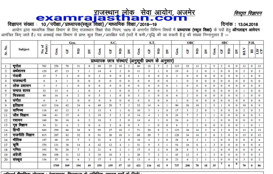 Rpsc 1st Grade Teacher Requirement 2018 Total Number of Post