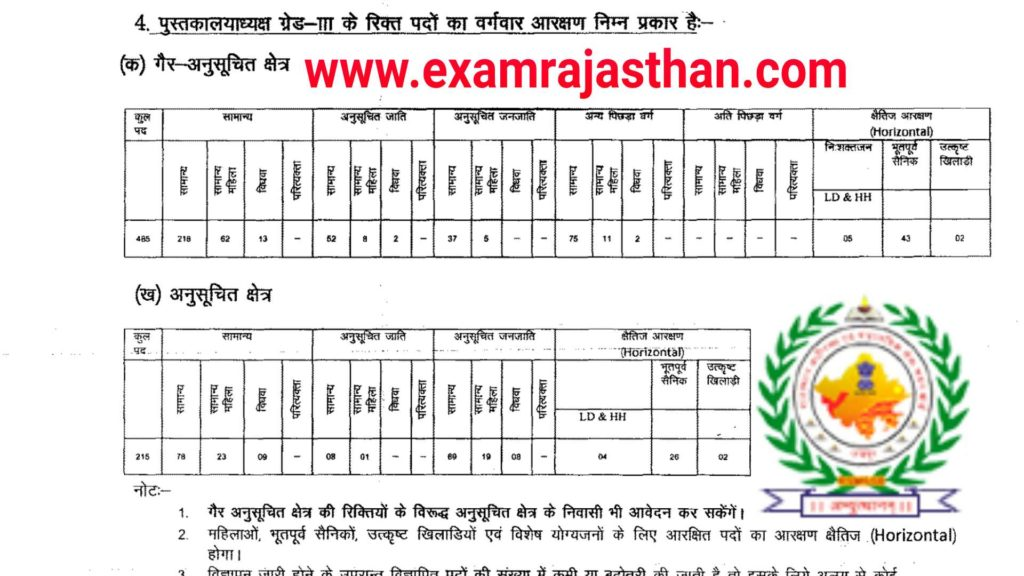 Rajasthan RSMSSB 3rd Grade Librarian 700 Post Recruitment 2018 Apply